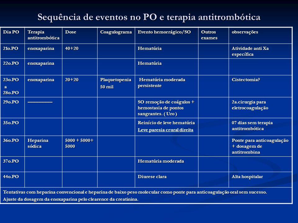 Sequência de eventos no PO e terapia antitrombótica Dia PO Terapia antitrombótica DoseCoagulograma Evento hemorrágico/SO Outros exames observações 21o