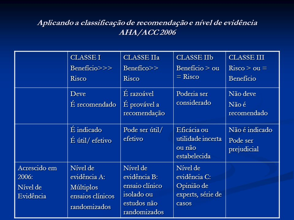 Aplicando a classificação de recomendação e nível de evidência AHA/ACC 2006 CLASSE I Benefício>>>Risco CLASSE IIa Benefíco>>Risco CLASSE IIb Benefício