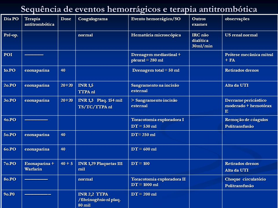 Sequência de eventos no PO e terapia antitrombótica Dia PO Terapia antitrombótica Dose Coagulogr ama Evento hemorrágico/SO Outros exames observações 10o.PO-------------- DT = 200 ml 2o.PO reop.