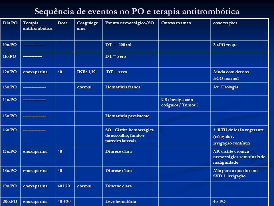 Sequência de eventos no PO e terapia antitrombótica Dia PO Terapia antitrombótica Dose Coagulogr ama Evento hemorrágico/SO Outros exames observações 1