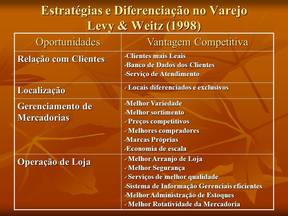 Estratégias e Diferenciação no Varejo Levy & Weitz (1998) Oportunidades Vantagem Competitiva Relação com Clientes Clientes mais Leais Clientes mais Le