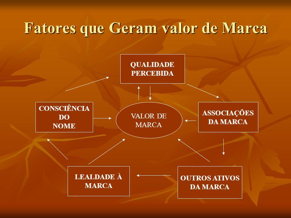 Fatores que Geram valor de Marca VALOR DE MARCA QUALIDADE PERCEBIDA ASSOCIAÇÕES DA MARCA CONSCIÊNCIA DO NOME LEALDADE À MARCA OUTROS ATIVOS DA MARCA
