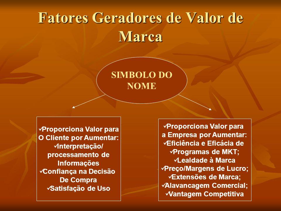 Fatores Geradores de Valor de Marca SIMBOLO DO NOME Proporciona Valor para O Cliente por Aumentar: Interpretação/ processamento de Informações Confian