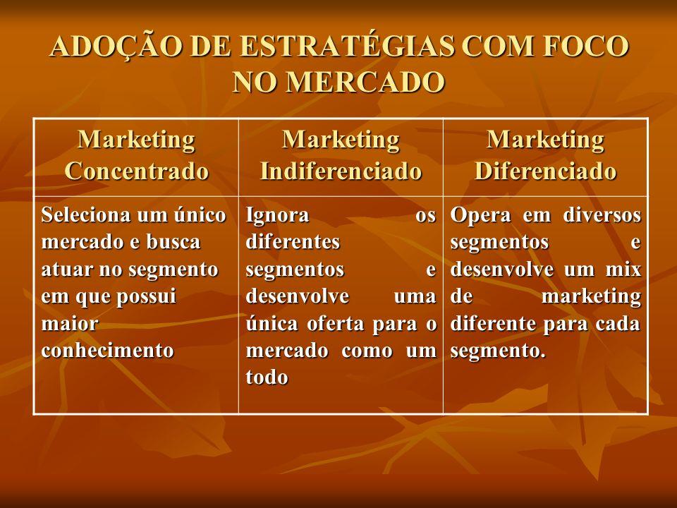 ADOÇÃO DE ESTRATÉGIAS COM FOCO NO MERCADO Marketing Concentrado Marketing Indiferenciado Marketing Diferenciado Seleciona um único mercado e busca atu