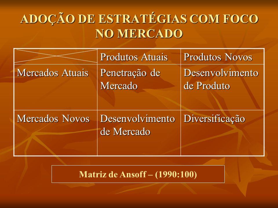ADOÇÃO DE ESTRATÉGIAS COM FOCO NO MERCADO Produtos Atuais Produtos Novos Mercados Atuais Penetração de Mercado Desenvolvimento de Produto Mercados Nov