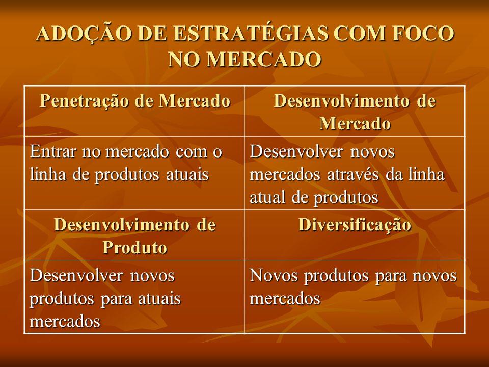 ADOÇÃO DE ESTRATÉGIAS COM FOCO NO MERCADO Penetração de Mercado Desenvolvimento de Mercado Entrar no mercado com o linha de produtos atuais Desenvolve