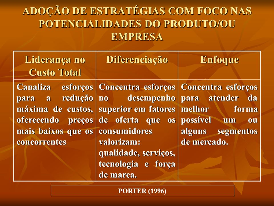 ADOÇÃO DE ESTRATÉGIAS COM FOCO NAS POTENCIALIDADES DO PRODUTO/OU EMPRESA Liderança no Custo Total DiferenciaçãoEnfoque Canaliza esforços para a reduçã