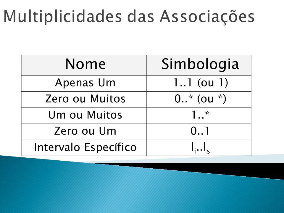 Multiplicidades das Associações NomeSimbologia Apenas Um1..1 (ou 1) Zero ou Muitos0..* (ou *) Um ou Muitos1..* Zero ou Um0..1 Intervalo Espec í ficol