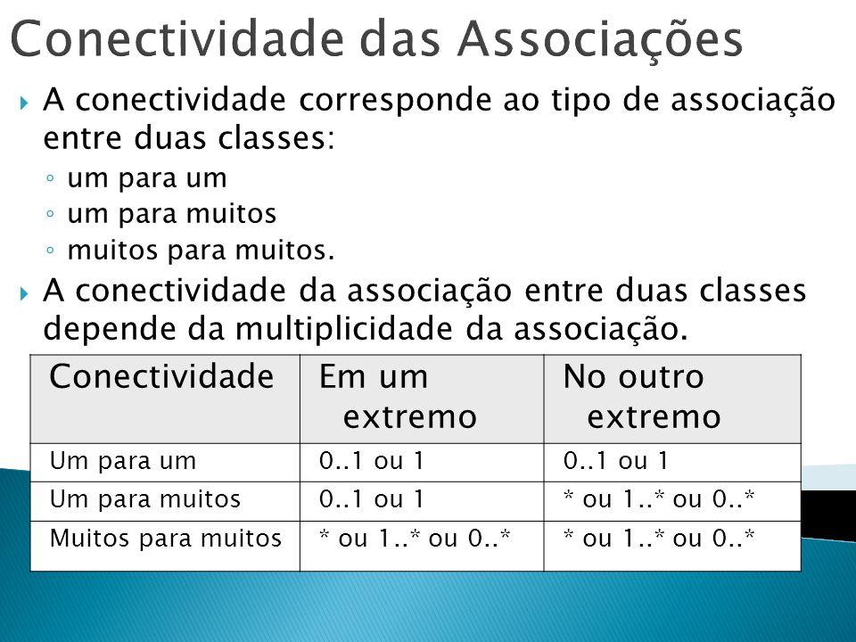 Conectividade das Associações A conectividade corresponde ao tipo de associação entre duas classes: um para um um para muitos muitos para muitos. A co
