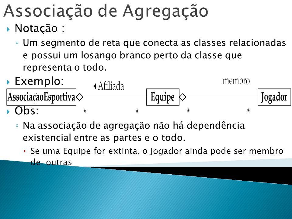 Associação de Agregação Notação : Um segmento de reta que conecta as classes relacionadas e possui um losango branco perto da classe que representa o