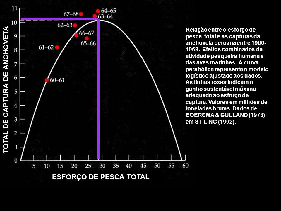 ESFORÇO DE PESCA TOTAL TOTAL DE CAPTURA DE ANCHOVETA Relação entre o esforço de pesca total e as capturas da anchoveta peruana entre 1960- 1968. Efeit