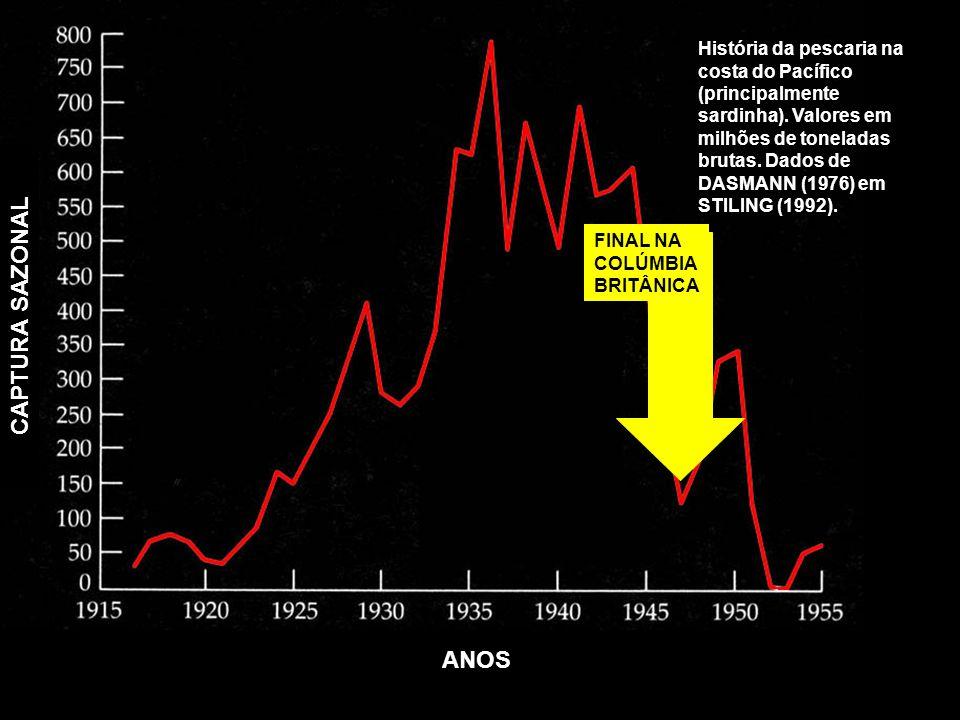 ANOS CAPTURA SAZONAL História da pescaria na costa do Pacífico (principalmente sardinha). Valores em milhões de toneladas brutas. Dados de DASMANN (19