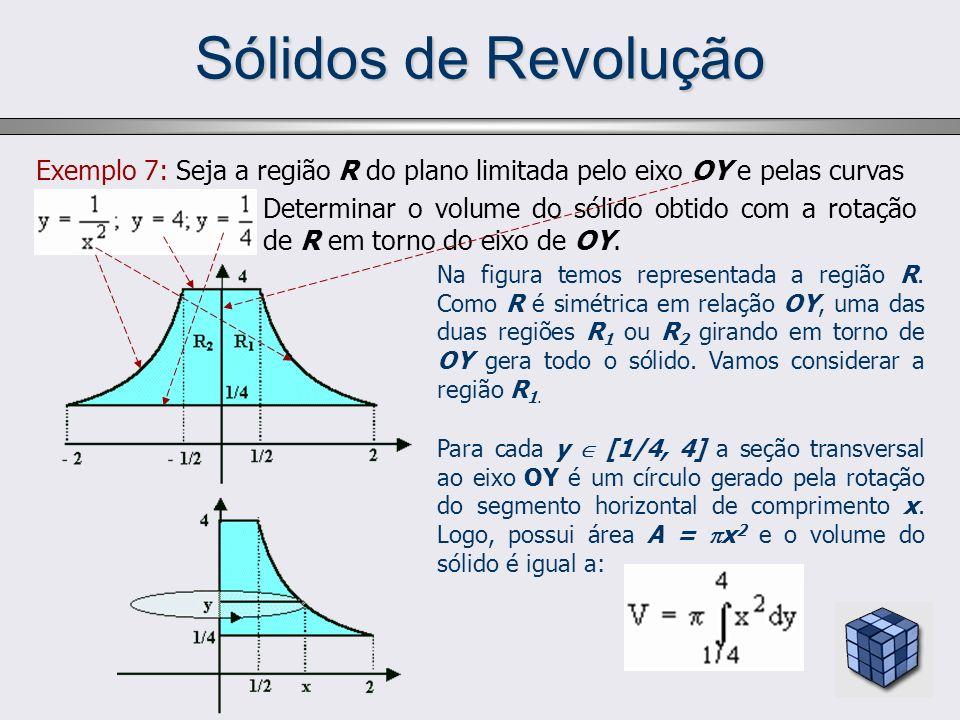 Sólidos de Revolução Exemplo 7: Seja a região R do plano limitada pelo eixo OY e pelas curvas Determinar o volume do sólido obtido com a rotação de R