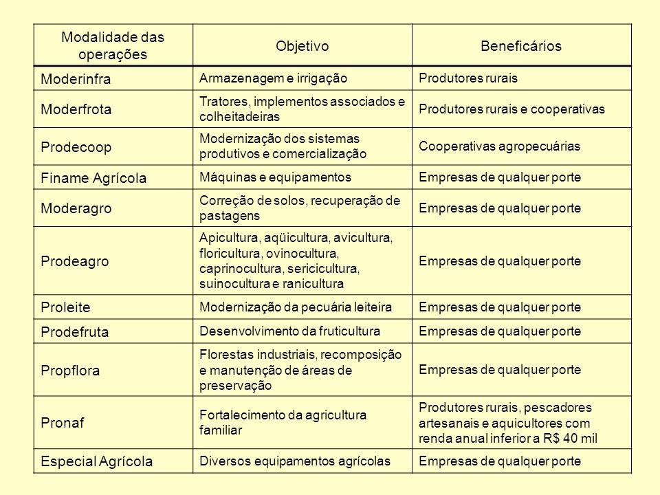 Modalidade das operações ObjetivoBeneficários Moderinfra Armazenagem e irrigaçãoProdutores rurais Moderfrota Tratores, implementos associados e colhei