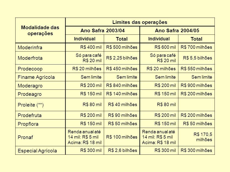 Modalidade das operações Taxa anualPrazo total Moderinfra 8,75%96 meses Moderfrota 8,75% (ROB até R$ 150 mil); acima, 12,75% 72 meses (colheitadeiras); 60 outros Prodecoop 10,75%144 meses Finame Agrícola TJLP + Básico + Risco84 meses Moderagro 8,75%60 meses Prodeagro 8,75%60 meses Proleite 8,75%60 meses Prodefruta 8,75%96 meses Propflora 8,75%144 meses Pronaf 4% com bônus de adimplência de 25%; renda inferior a R$ 14 mil, redução de R$ 700 96 meses Especial Agrícola 13,95%60 meses