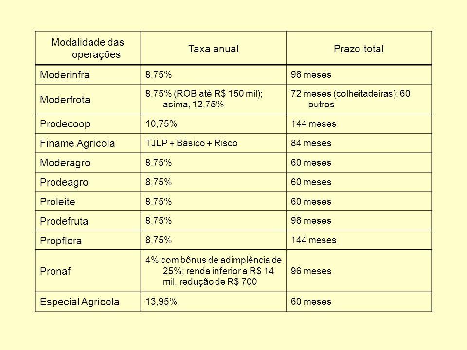 Modalidade das operações Taxa anualPrazo total Moderinfra 8,75%96 meses Moderfrota 8,75% (ROB até R$ 150 mil); acima, 12,75% 72 meses (colheitadeiras)