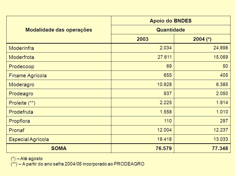 Modalidade das operações Apoio do BNDES Quantidade 20032004 (*) Moderinfra 2.03424.898 Moderfrota 27.61115.069 Prodecoop 6950 Finame Agrícola 655405 M