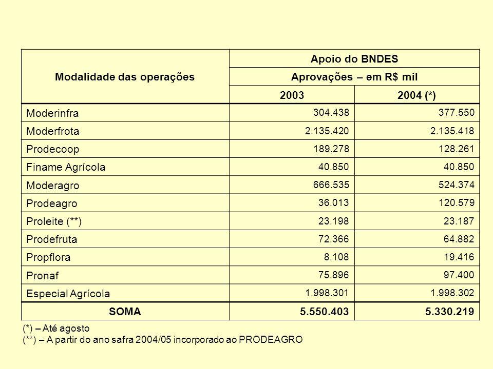 Modalidade das operações Apoio do BNDES Aprovações – em R$ mil 20032004 (*) Moderinfra 304.438377.550 Moderfrota 2.135.4202.135.418 Prodecoop 189.2781