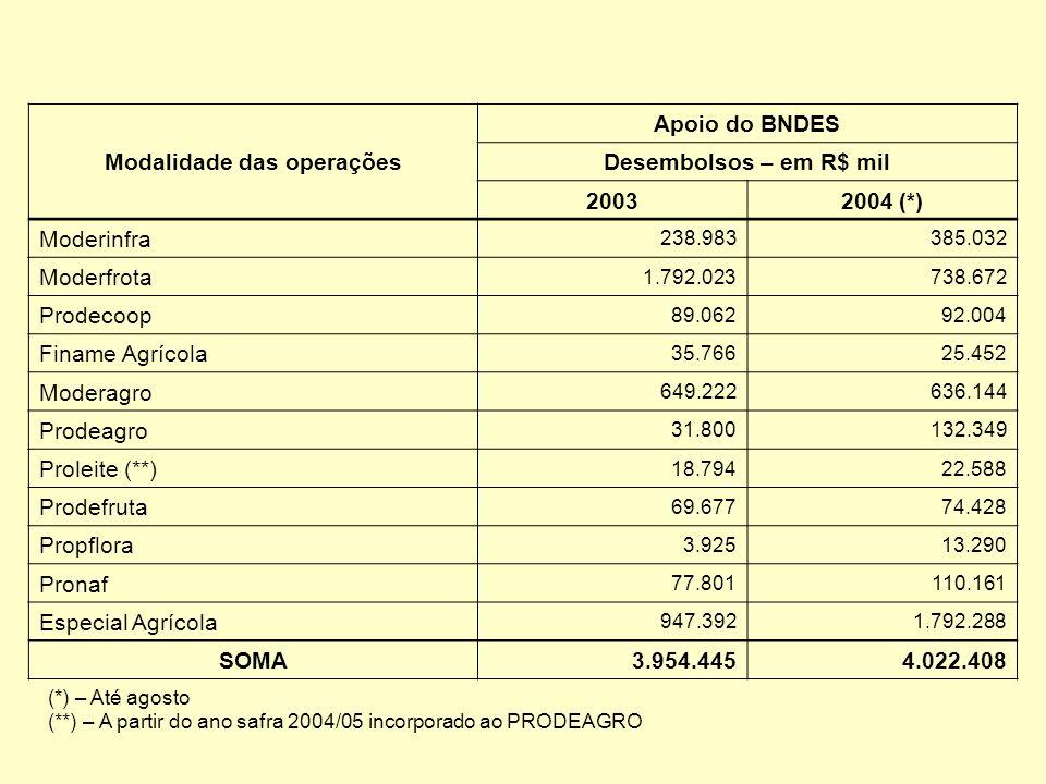 Modalidade das operações Apoio do BNDES Desembolsos – em R$ mil 20032004 (*) Moderinfra 238.983385.032 Moderfrota 1.792.023738.672 Prodecoop 89.06292.