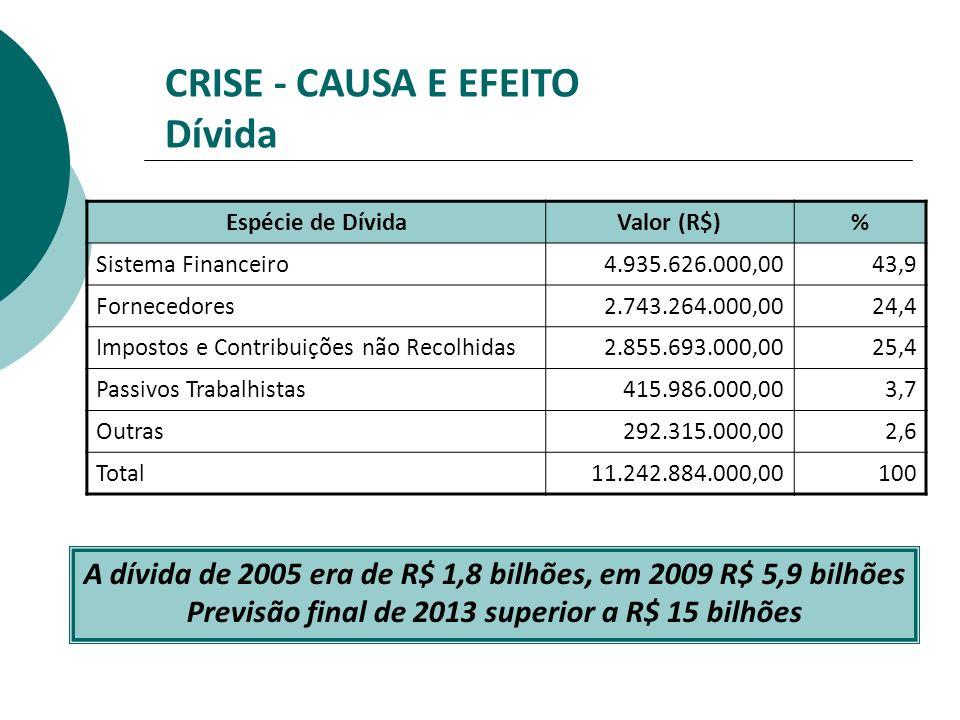 A dívida de 2005 era de R$ 1,8 bilhões, em 2009 R$ 5,9 bilhões Previsão final de 2013 superior a R$ 15 bilhões Espécie de DívidaValor (R$)% Sistema Fi