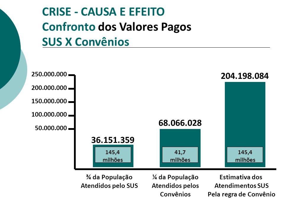 CRISE - CAUSA E EFEITO Confronto dos Valores Pagos SUS X Convênios 250.000.000 200.000.000 150.000.000 100.000.000 50.000.000 36.151.359 145,4 milhões