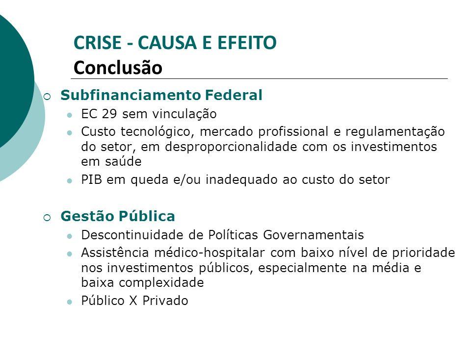 Subfinanciamento Federal EC 29 sem vinculação Custo tecnológico, mercado profissional e regulamentação do setor, em desproporcionalidade com os invest