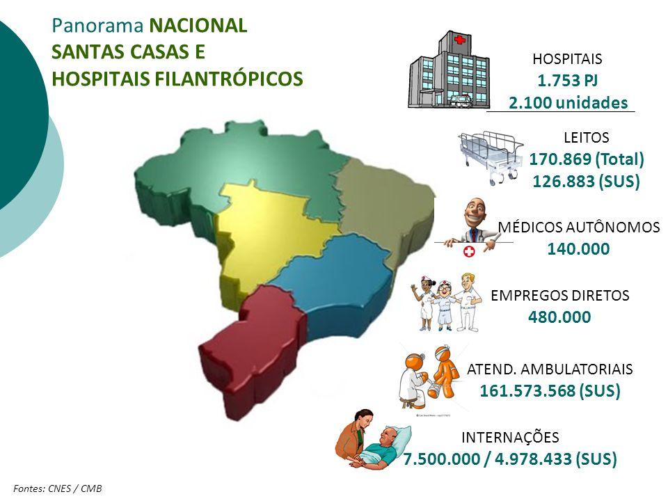 Panorama NACIONAL SANTAS CASAS E HOSPITAIS FILANTRÓPICOS LEITOS 170.869 (Total) 126.883 (SUS) HOSPITAIS 1.753 PJ 2.100 unidades Fontes: CNES / CMB EMP