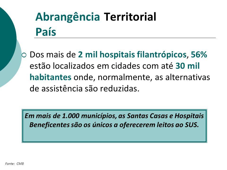 Abrangência Territorial País Dos mais de 2 mil hospitais filantrópicos, 56% estão localizados em cidades com até 30 mil habitantes onde, normalmente,