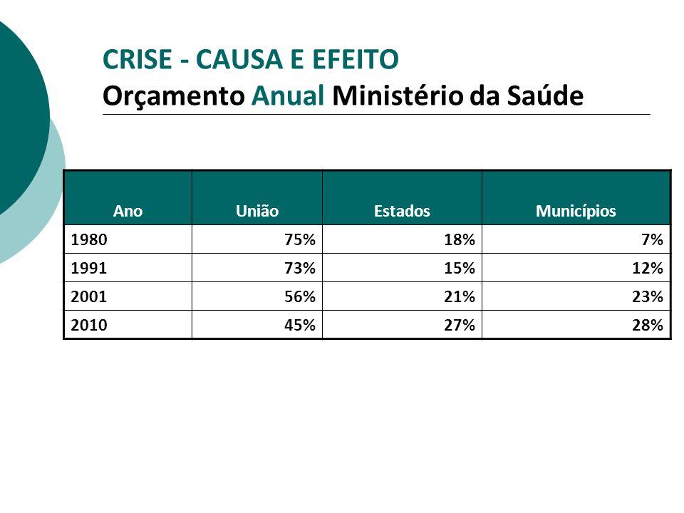CRISE - CAUSA E EFEITO Orçamento Anual Ministério da Saúde AnoUniãoEstadosMunicípios 198075%18%7% 199173%15%12% 200156%21%23% 201045%27%28%