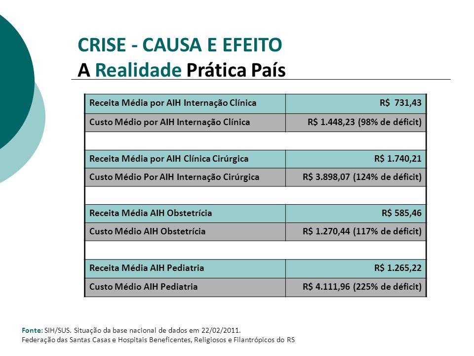 Fonte: SIH/SUS. Situação da base nacional de dados em 22/02/2011. Federação das Santas Casas e Hospitais Beneficentes, Religiosos e Filantrópicos do R