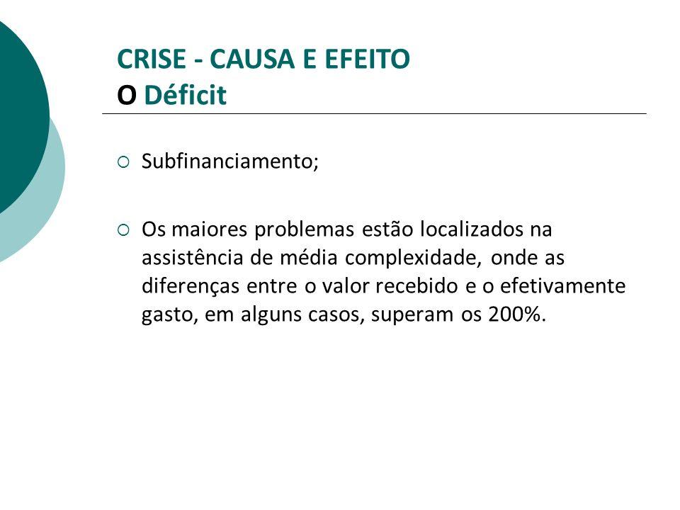 CRISE - CAUSA E EFEITO O Déficit Subfinanciamento; Os maiores problemas estão localizados na assistência de média complexidade, onde as diferenças ent