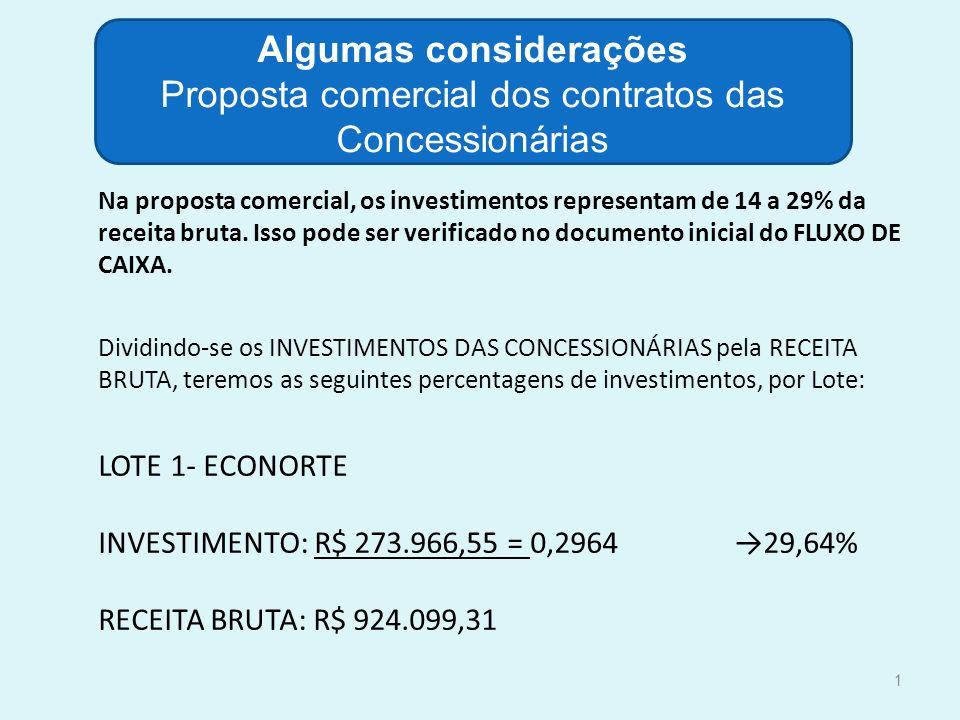 Na proposta comercial, os investimentos representam de 14 a 29% da receita bruta. Isso pode ser verificado no documento inicial do FLUXO DE CAIXA. Div