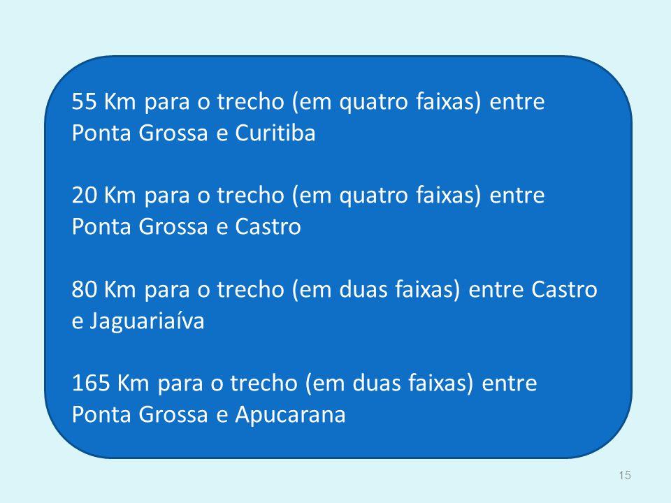 15 55 Km para o trecho (em quatro faixas) entre Ponta Grossa e Curitiba 20 Km para o trecho (em quatro faixas) entre Ponta Grossa e Castro 80 Km para