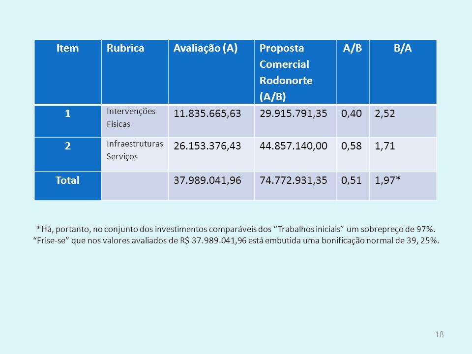 *Há, portanto, no conjunto dos investimentos comparáveis dos Trabalhos iniciais um sobrepreço de 97%. Frise-se que nos valores avaliados de R$ 37.989.