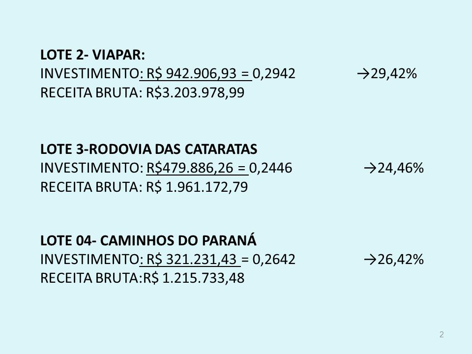 2 LOTE 2- VIAPAR: INVESTIMENTO: R$ 942.906,93 = 0,2942 29,42% RECEITA BRUTA: R$3.203.978,99 LOTE 3-RODOVIA DAS CATARATAS INVESTIMENTO: R$479.886,26 =