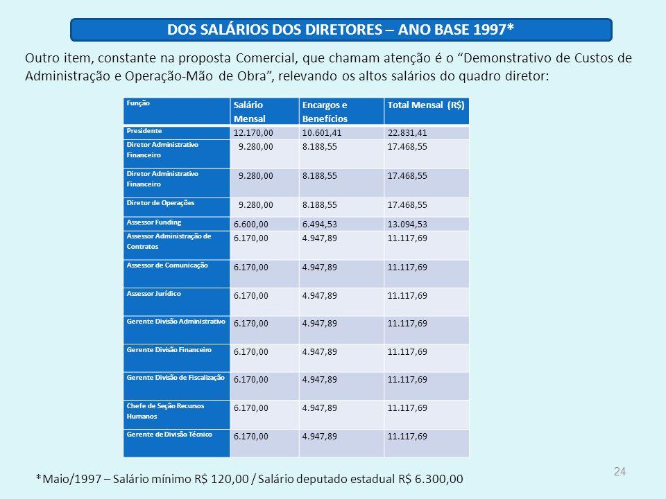 24 Função Salário Mensal Encargos e Benefícios Total Mensal (R$) Presidente 12.170,0010.601,4122.831,41 Diretor Administrativo Financeiro 9.280,008.18
