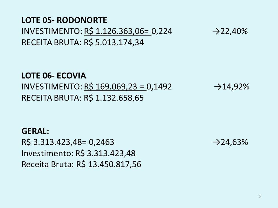 LOTE 05- RODONORTE INVESTIMENTO: R$ 1.126.363,06= 0,224 22,40% RECEITA BRUTA: R$ 5.013.174,34 LOTE 06- ECOVIA INVESTIMENTO: R$ 169.069,23 = 0,1492 14,