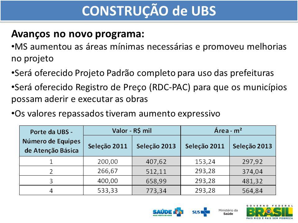 Panorama - 5.458 Ampliações de UBS contempladas 2011/12 - 2.271 municípios - R$ 548 milhões disponibilizados Critérios de priorização - Percentual de população em pobreza extrema - PIB per capita - Percentual de UBS inadequadas AMPLIAÇÃO de UBS