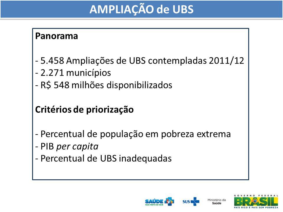 Panorama - 5.458 Ampliações de UBS contempladas 2011/12 - 2.271 municípios - R$ 548 milhões disponibilizados Critérios de priorização - Percentual de