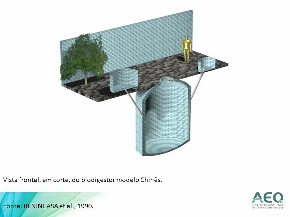 Vista frontal, em corte, do biodigestor modelo Chinês. Fonte: BENINCASA et al., 1990.