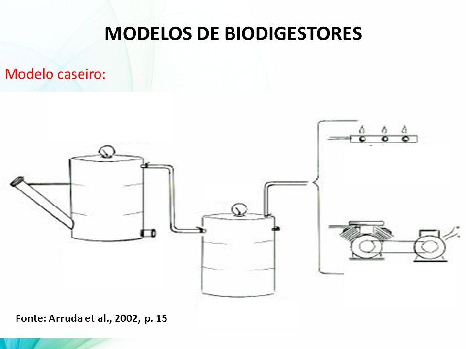 MODELOS DE BIODIGESTORES Modelo caseiro: Fonte: Arruda et al., 2002, p. 15