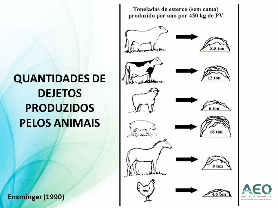 QUANTIDADES DE DEJETOS PRODUZIDOS PELOS ANIMAIS Ensminger (1990)