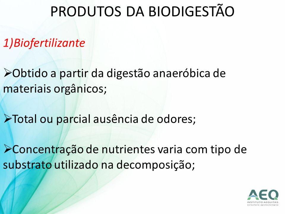 PRODUTOS DA BIODIGESTÃO 1)Biofertilizante Obtido a partir da digestão anaeróbica de materiais orgânicos; Total ou parcial ausência de odores; Concentr
