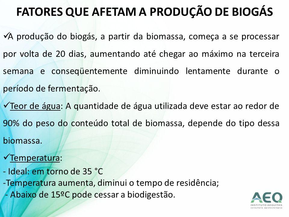 FATORES QUE AFETAM A PRODUÇÃO DE BIOGÁS A produção do biogás, a partir da biomassa, começa a se processar por volta de 20 dias, aumentando até chegar
