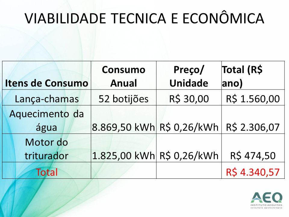 VIABILIDADE TECNICA E ECONÔMICA Itens de Consumo Consumo Anual Preço/ Unidade Total (R$ ano) Lança-chamas52 botijõesR$ 30,00R$ 1.560,00 Aquecimento da