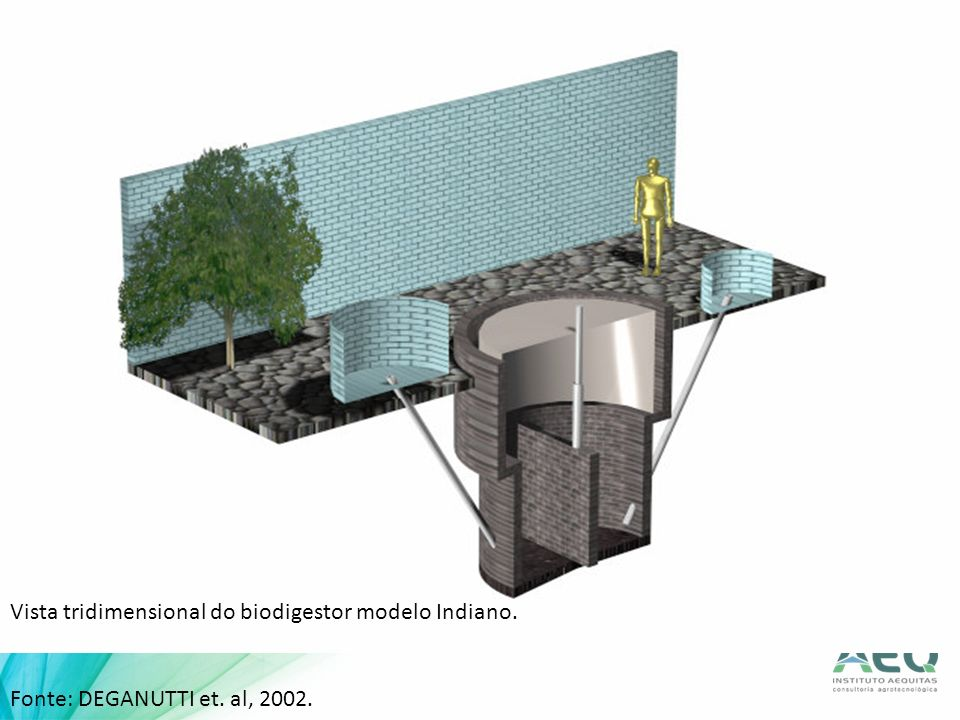 Vista tridimensional do biodigestor modelo Indiano. Fonte: DEGANUTTI et. al, 2002.