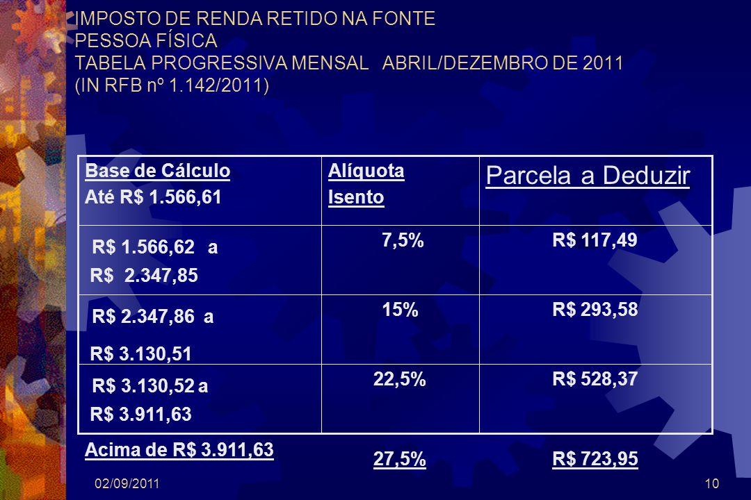 02/09/201110 IMPOSTO DE RENDA RETIDO NA FONTE PESSOA FÍSICA TABELA PROGRESSIVA MENSAL ABRIL/DEZEMBRO DE 2011 (IN RFB nº 1.142/2011) R$ 528,37 R$ 723,9