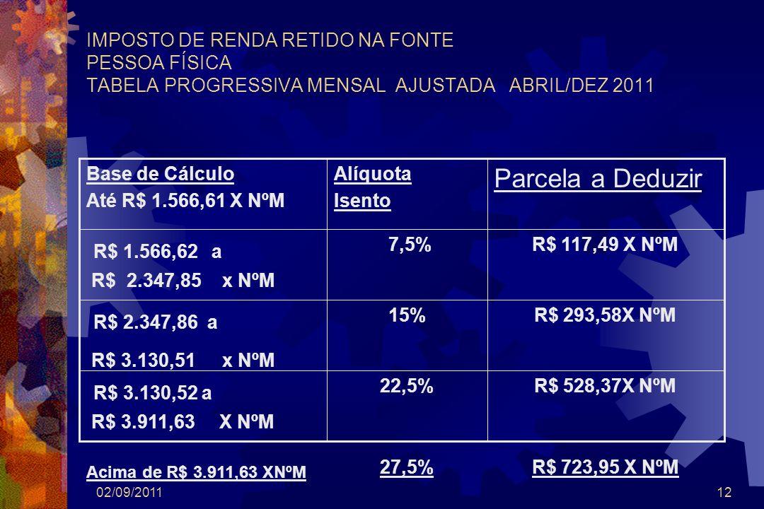 02/09/201112 IMPOSTO DE RENDA RETIDO NA FONTE PESSOA FÍSICA TABELA PROGRESSIVA MENSAL AJUSTADA ABRIL/DEZ 2011 R$ 528,37X NºM R$ 723,95 X NºM 22,5% 27,