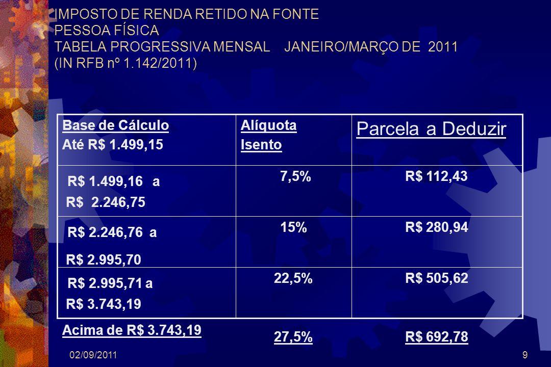 02/09/201110 IMPOSTO DE RENDA RETIDO NA FONTE PESSOA FÍSICA TABELA PROGRESSIVA MENSAL ABRIL/DEZEMBRO DE 2011 (IN RFB nº 1.142/2011) R$ 528,37 R$ 723,95 22,5% 27,5% R$ 3.130,52 a R$ 3.911,63 Acima de R$ 3.911,63 R$ 293,5815% R$ 2.347,86 a R$ 3.130,51 R$ 117,49 7,5% R$ 1.566,62 a R$ 2.347,85 Parcela a Deduzir Alíquota Isento Base de Cálculo Até R$ 1.566,61
