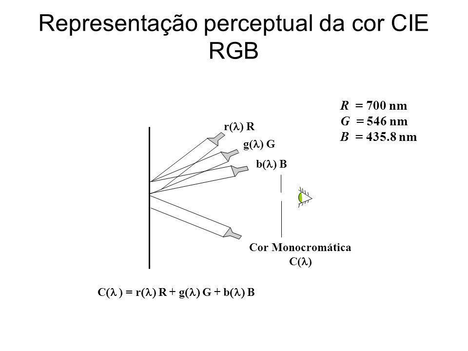 - 0.2 0 0.2 0.4 400500600700 438 nm546 nm (nm) Valores dos tri-esimulos Combinação de três cores (RGB) para reproduzir as cores espectrais r ) g ) b ) C ) = r ) R + g G + b B Componentes das cores monocromáticas - RGB -